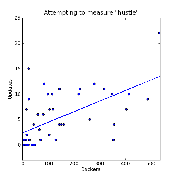 "Attempting to measure ""hustle"""