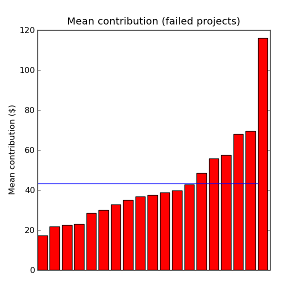 Mean contribution (failed projects)