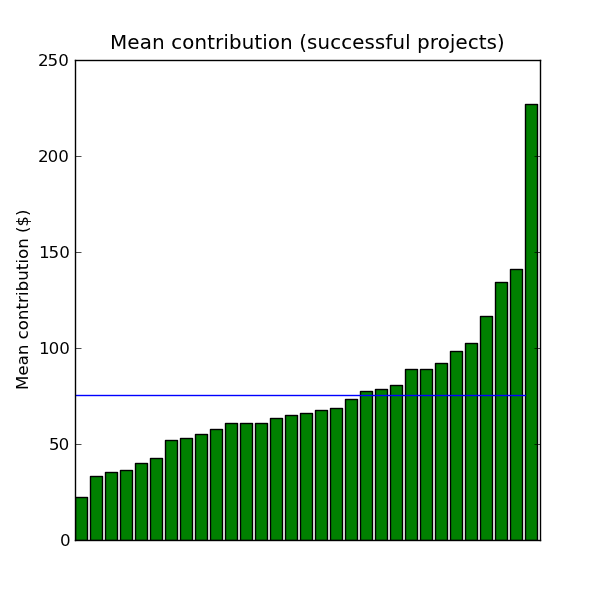 Mean contribution (successful projects)