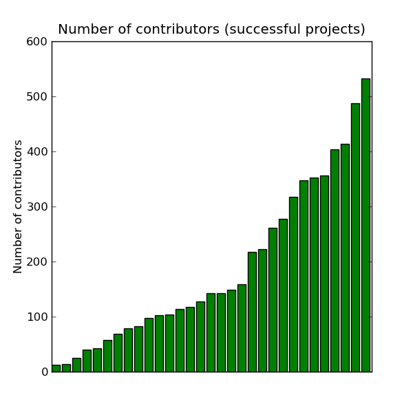 Number of contributors for each successful project.