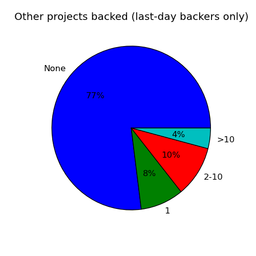 Other projects backed (last day only)
