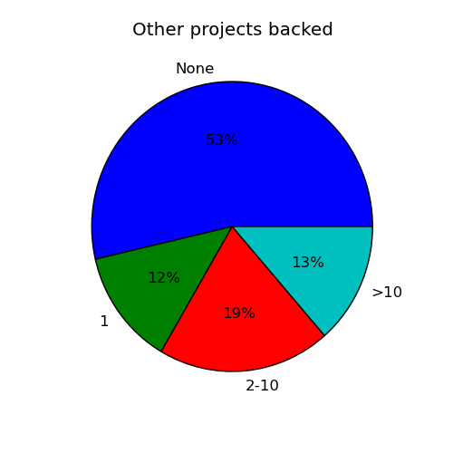 Other projects backed