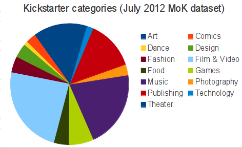 MoK 2012 category makeup