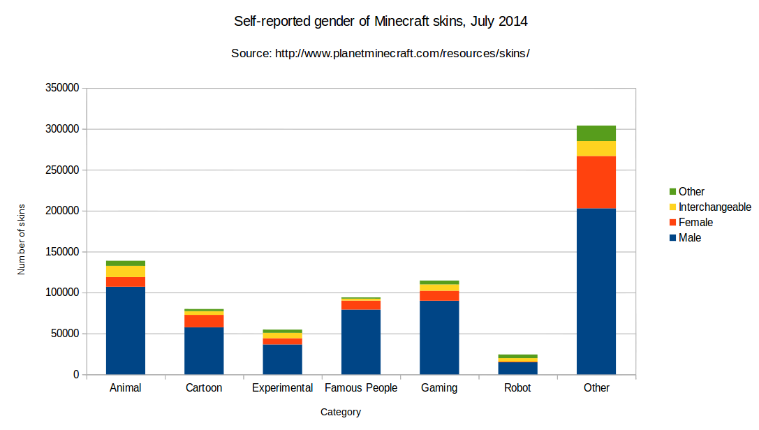 Self-reported gender of Minecraft skins