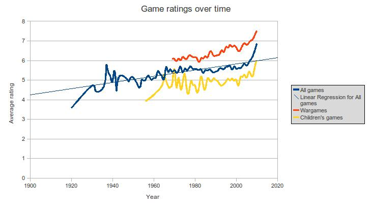 Board game ratings over time